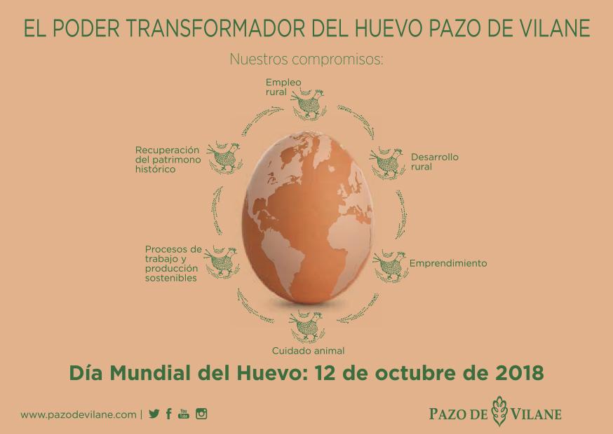Día mundial del huevo: el poder transformador del huevo campero Pazo de Vilane