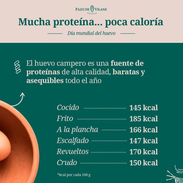 Valor nutricional del huevo: proteínas y calorías presentes en un huevo campero cocinado de distintas maneras.